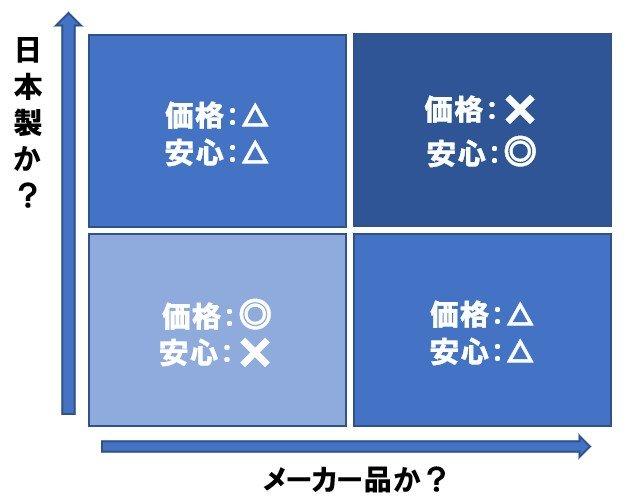 ドライブレコーダーの値段の違い:メーカーか日本製か
