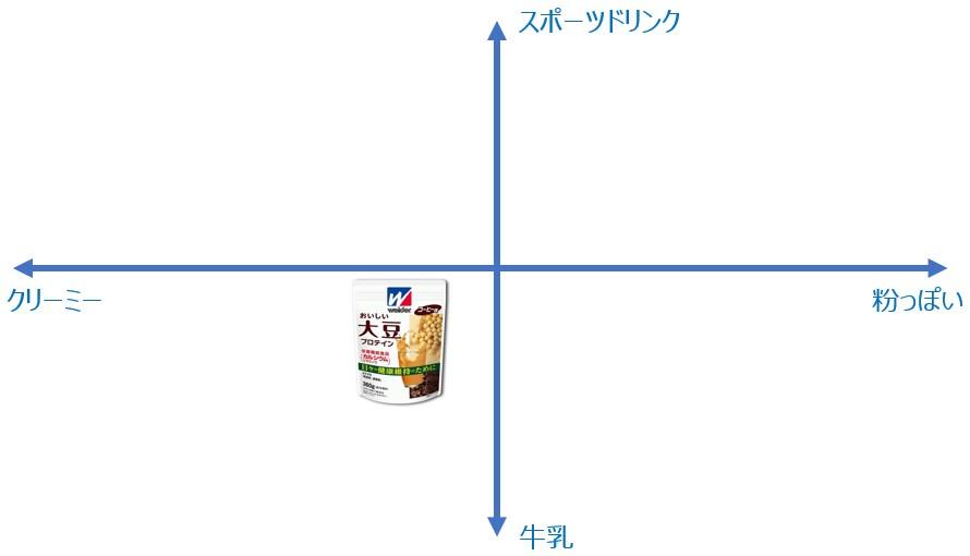 ウイダー 大豆プロテインの味の位置